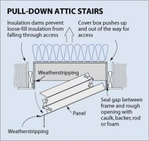 pull down attic ladder