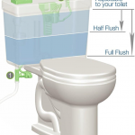 Top 5 Best Dual Flush Toilet Reviews 2021