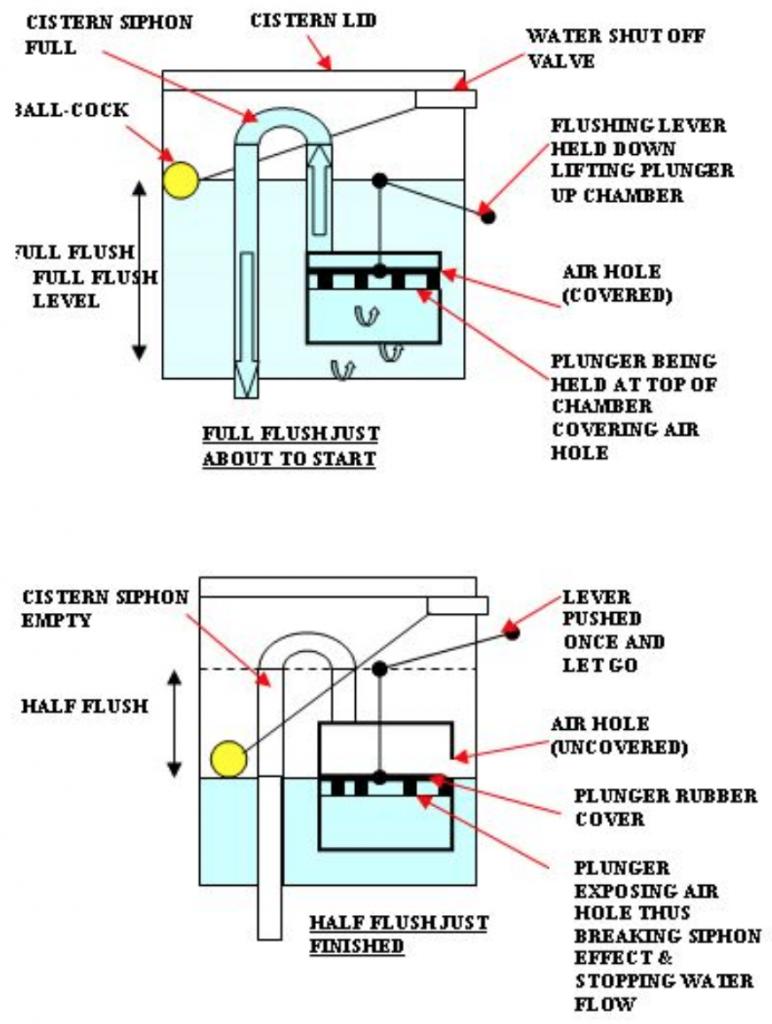 toilet working mechanism